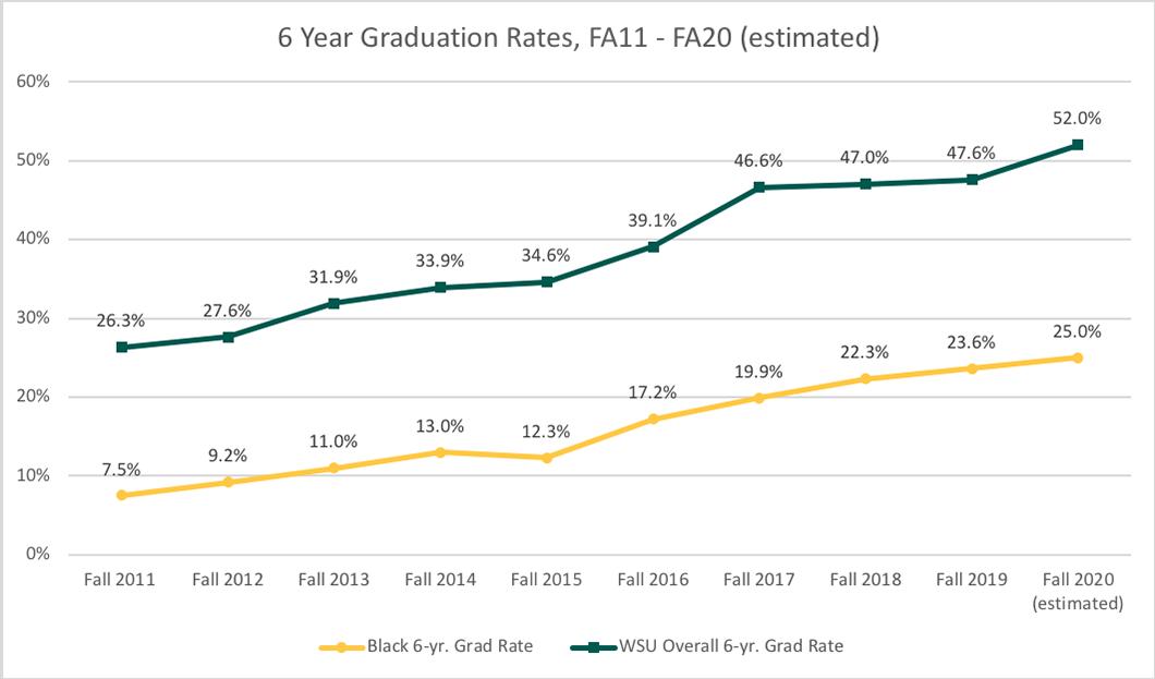 Graph of six year graduation rates