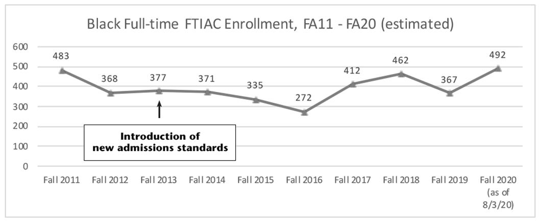 Graph of Black FTIAC enrollment trend