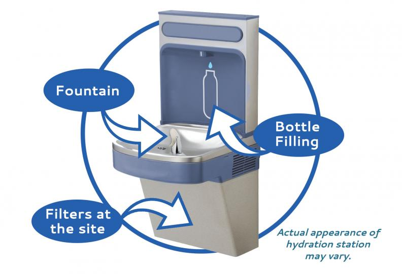 Hydration water fountain with explanation describing location of water spout, bottle filler and filtration area.